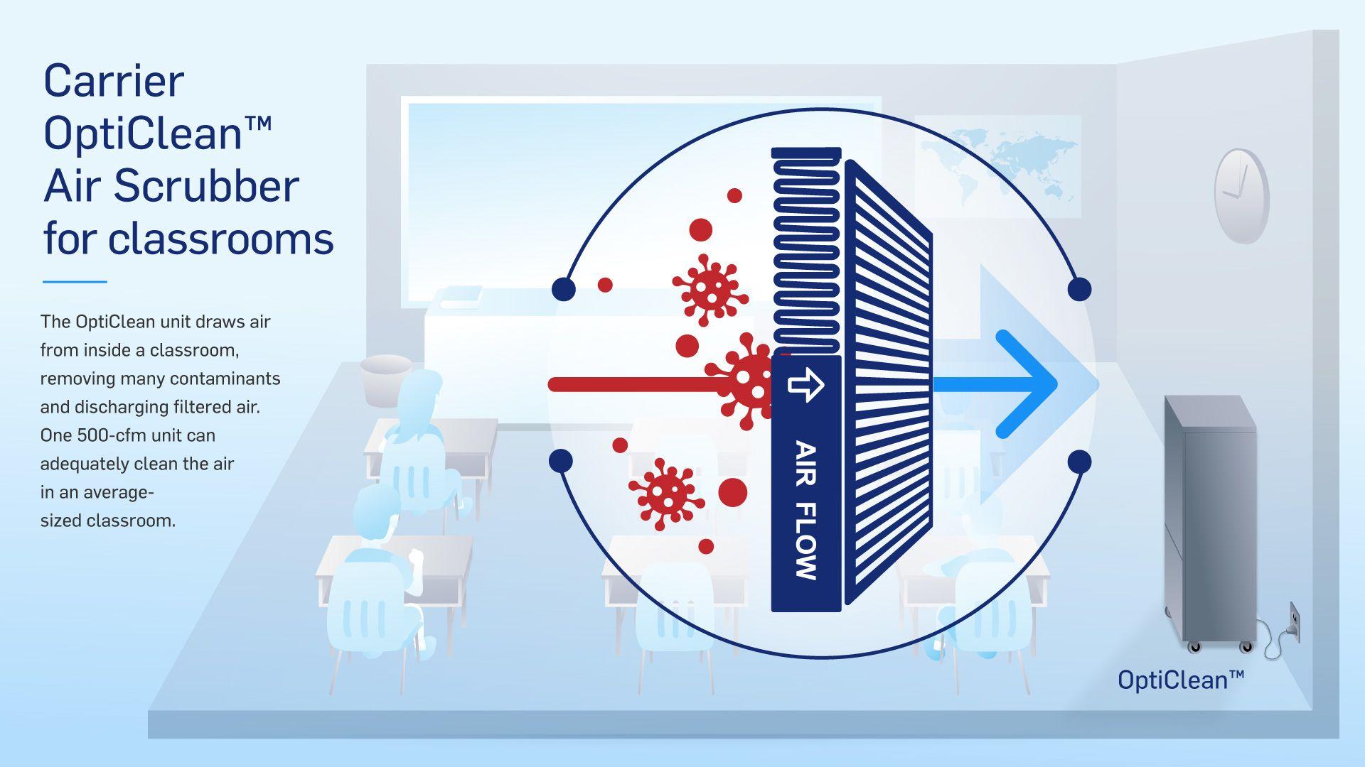 OptiClean TM 1500-cfm Dual-Mode Air Scrubber & Negative Air Machine