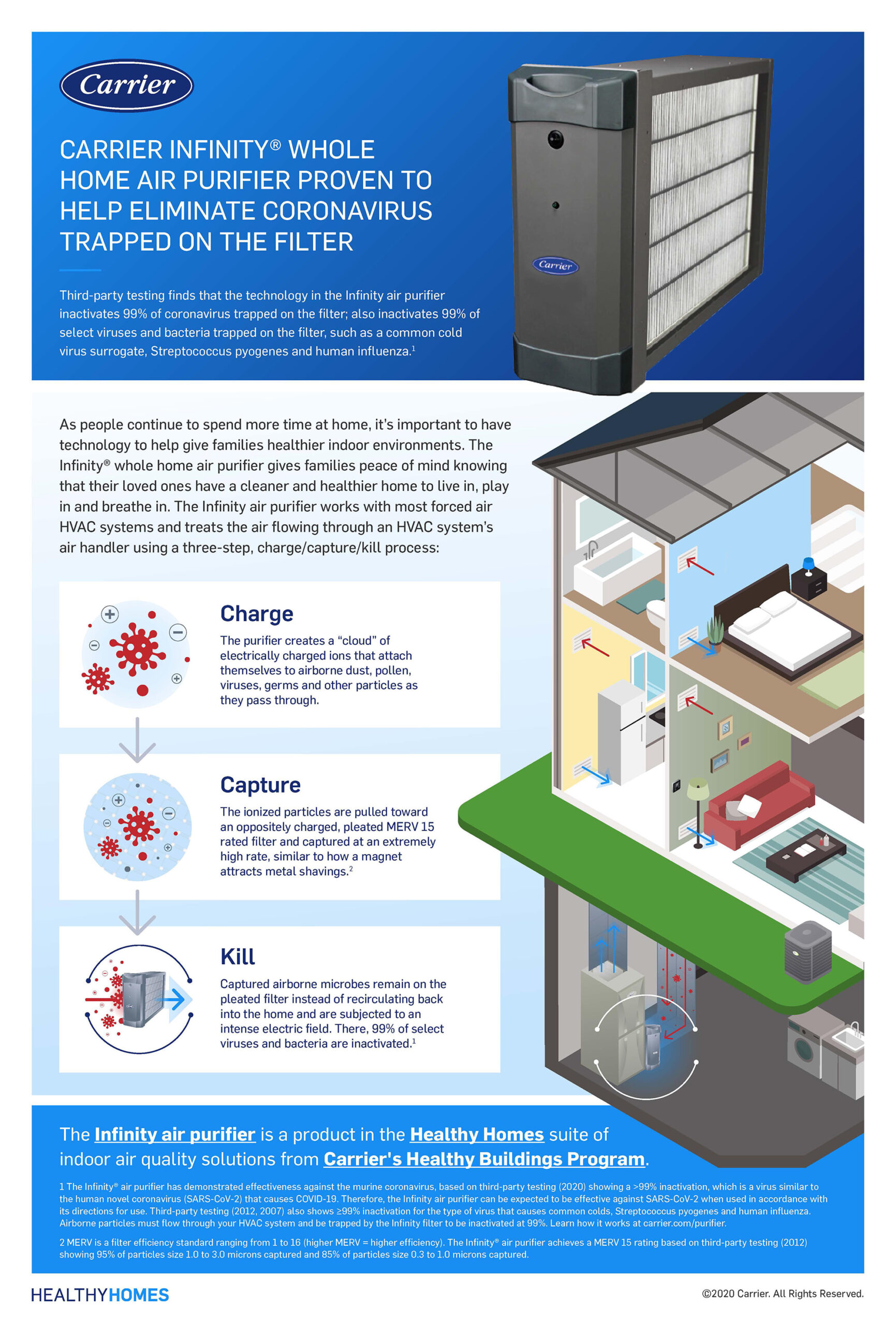 Carrier® Infinity® Whole Home Air Purifier